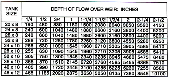 Depth of flow over weir chart