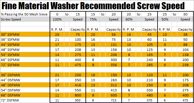 Fine-Material-Washer-Recommended-Screw-Speed