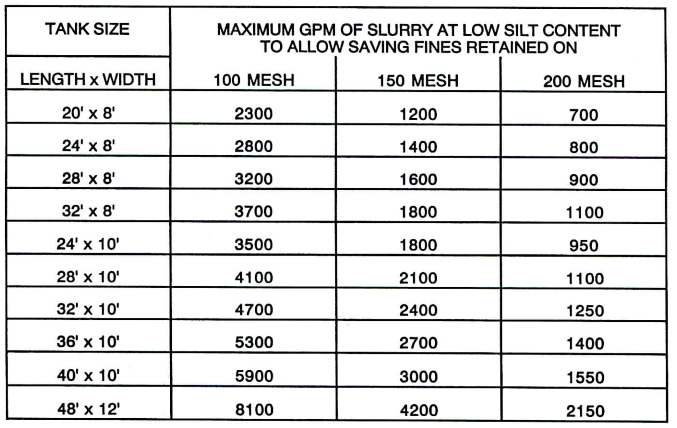 GPM for Fines Retention Table